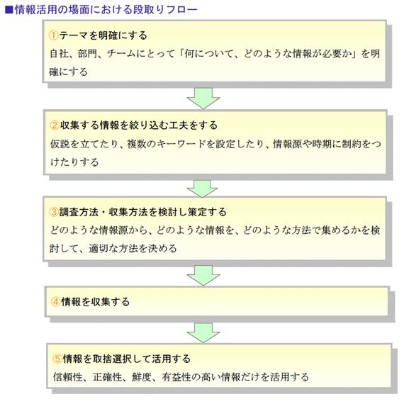 情報活用の場面における段取りフロー