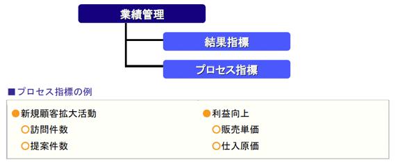 プロセス指標の例