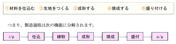製造過程は次の機能に分解されます