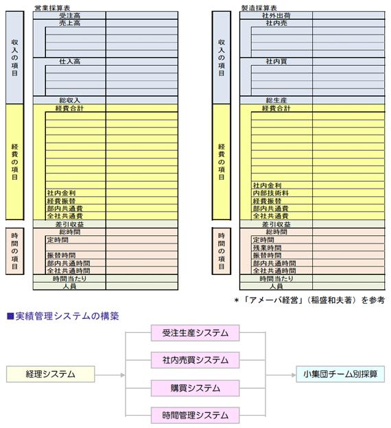 チーム採算表のイメージ