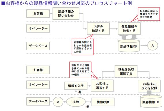 お客様からの製品情報問い合わせ対応のプロセスチャート例