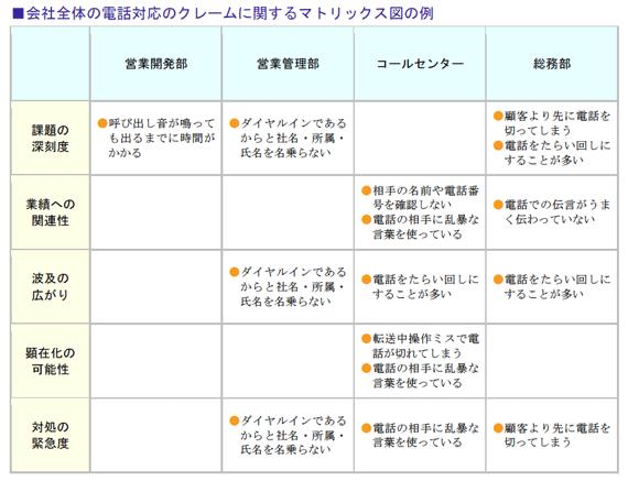 会社全体の電話対応のクレームに関するマトリックス図の例
