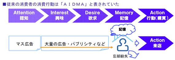 従来の消費者の消費行動は「AIDMA」と表されていた