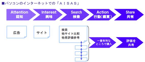 パソコンのインターネットでの「AISAS」