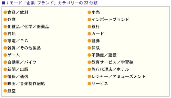 iモード「企業・ブランド」カテゴリーの23 分類