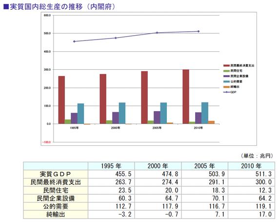 実質国内総生産の推移(内閣府)