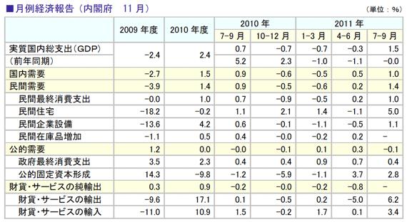 月例経済報告(内閣府 11月)