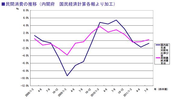 民間消費の推移(内閣府 国民経済計算各報より加工)