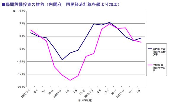 民間設備投資の推移(内閣府 国民経済計算各報より加工)