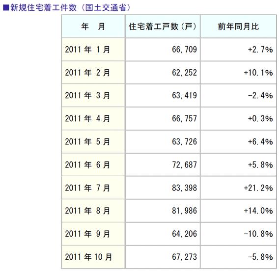 新規住宅着工件数(国土交通省)