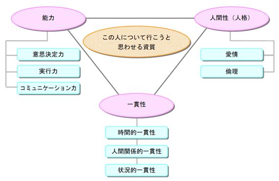 後継者に求められるリーダーシップ3要素