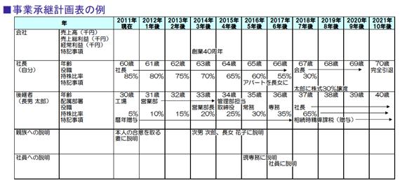 事業承継計画表の例