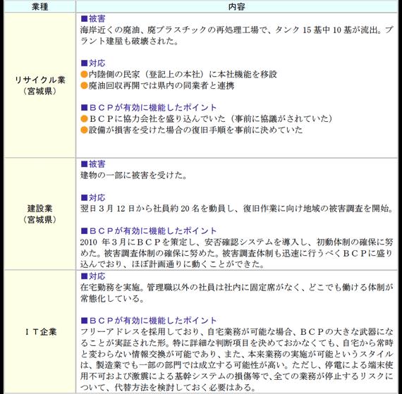 東日本大震災において下記のようなBCPの事例