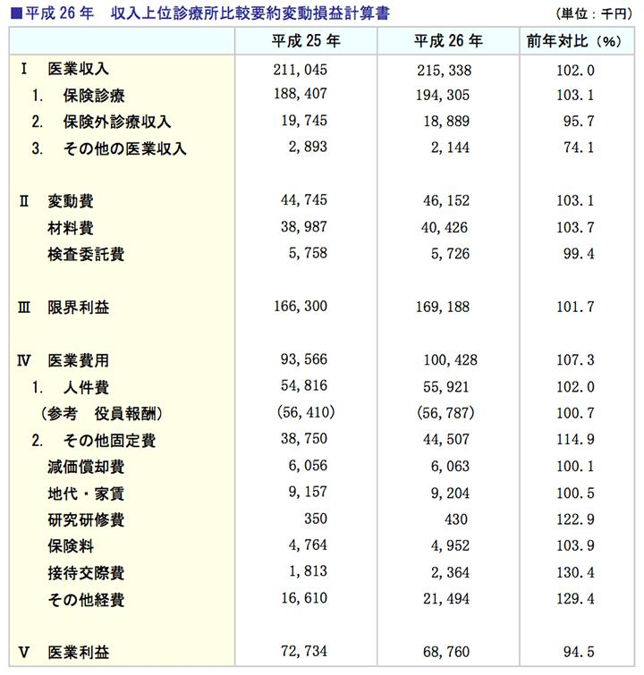 平成26年 収入上位診療所比較要約変動損益計算書