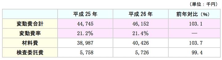 変動費(材料費・検査委託費)