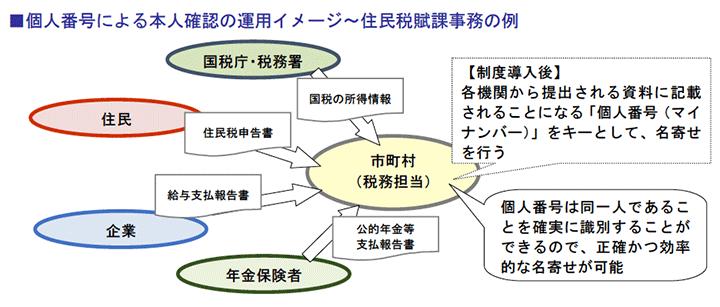 個人番号による本人確認の運用イメージ~住民税賦課事務の例