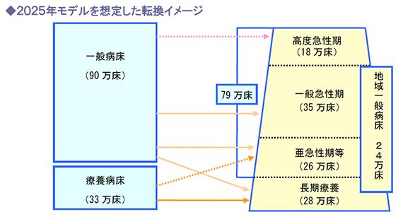 2025年モデルを想定した転換イメージ
