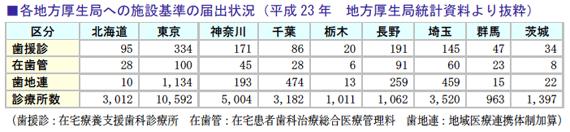 各地方厚生局への施設基準の届出状況(平成23年地方厚生局統計資料より抜粋)
