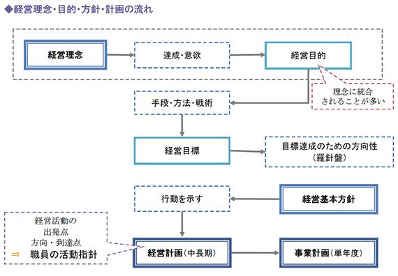 経営理念・目的・方針・計画の流れ