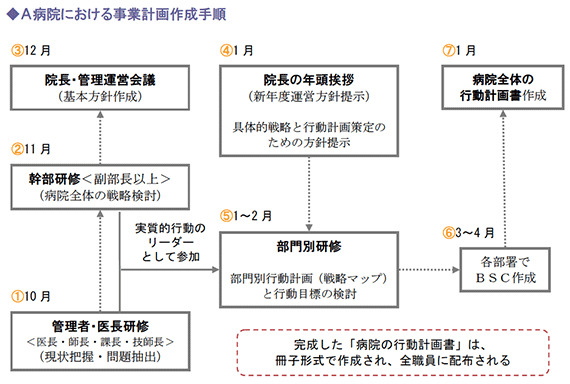 A病院における事業計画作成手順