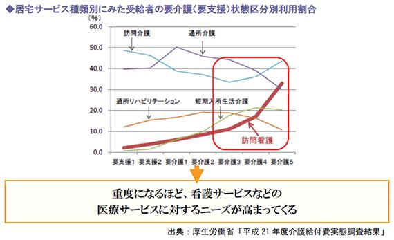 居宅サービス種類別にみた受給者の要介護(要支援)状態区分別利用割合