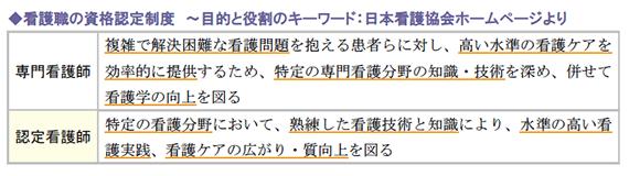 看護職の資格認定制度 ~目的と役割のキーワード:日本看護協会ホームページより
