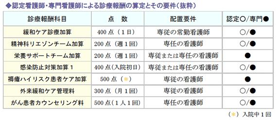 認定看護師・専門看護師による診療報酬の算定とその要件(抜粋)