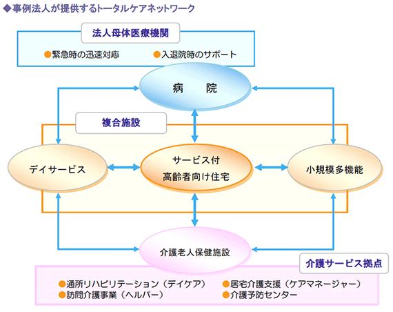 事例法人が提供するトータルケアネットワーク