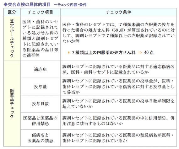 突合点検の具体的項目 ~チェック内容・条件