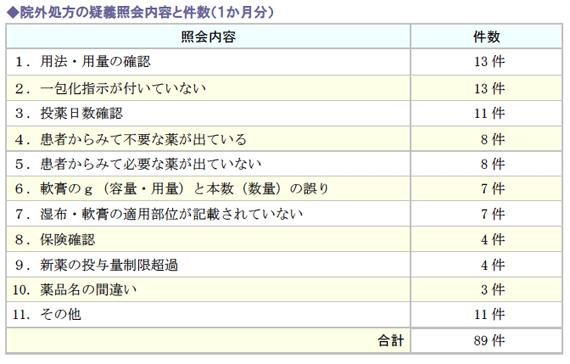 院外処方の疑義照会内容と件数(1か月分)