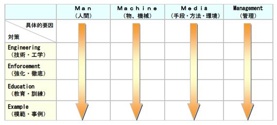 4M-4Eマトリクス