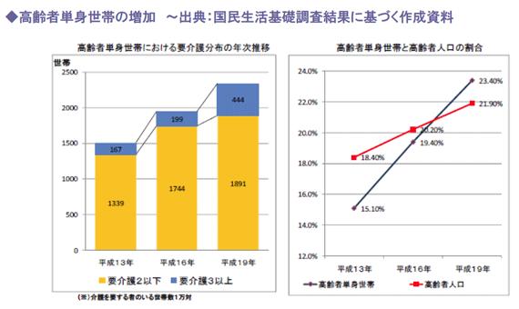 高齢者単身世帯の増加 ~出典:国民生活基礎調査結果に基づく作成資料