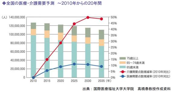 全国の医療・介護需要予測 ~2010年からの20年間
