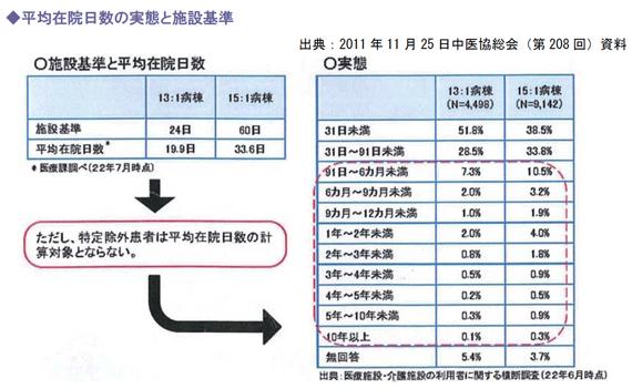 平均在院日数の実態と施設基準