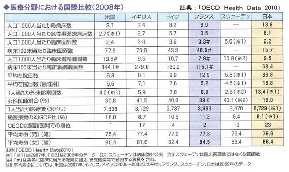 医療分野における国際比較(2008年)
