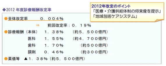 2012年度診療報酬改定率