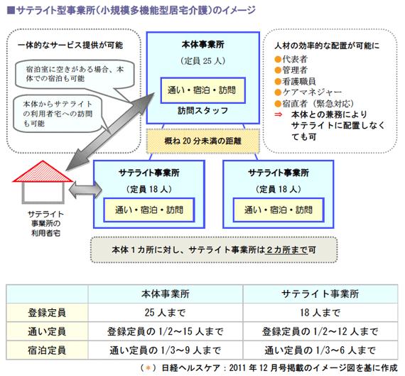 サテライト型事業所(小規模多機能型居宅介護)のイメージ