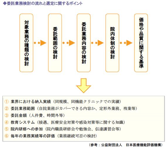 委託業務検討の流れと選定に関するポイント