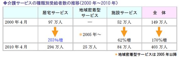 介護サービスの種類別受給者数の推移(2000年~2010年)