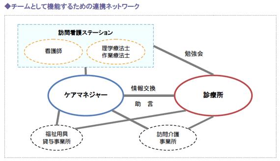 チームとして機能するための連携ネットワーク