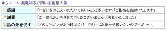 クレーム初期対応で用いる言葉の例