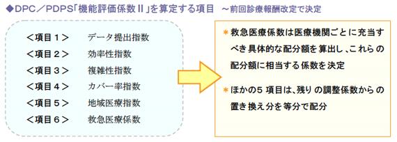 DPC/PDPS「機能評価係数Ⅱ」を算定する項目
