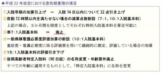 平成22年改定における急性期重視の項目