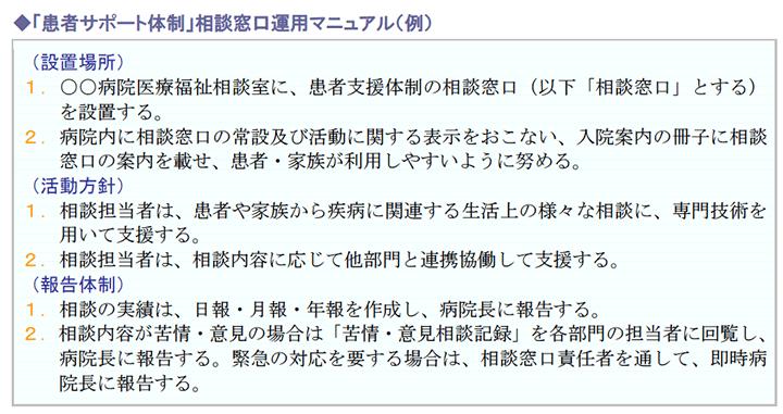 「患者サポート体制」相談窓口運用マニュアル(例)