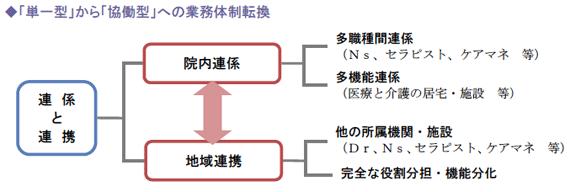 「単一型」から「協働型」への業務体制転換