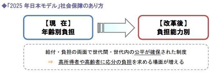 「2025年日本モデル」社会保障のあり方