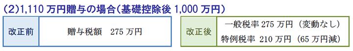 1,110万円贈与の場合(基礎控除後1,000万円)