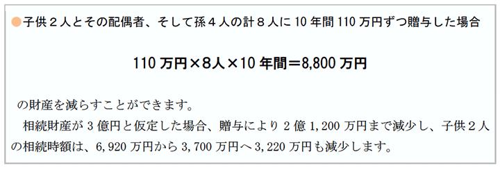子供2人とその配偶者、そして孫4人の計8人に10年間110万円ずつ贈与した場合