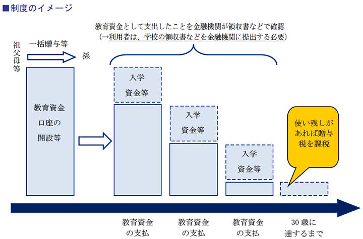 制度のイメージ