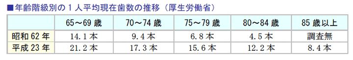 年齢階級別の1人平均現在歯数の推移(厚生労働省)
